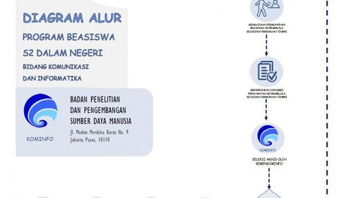 Kominfo Buka Pendaftaran Program Beasiswa S2 Dalam & Luar Negeri