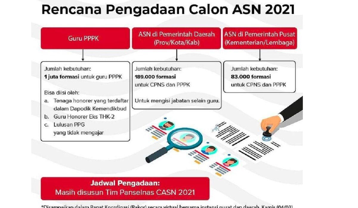 Bulan April Pemerintah Mulai Buka Pendaftaran CASN
